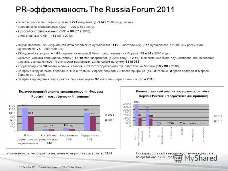 9 | Декабрь 2011 | Оценка деятельности PR в Тройке Диалог | PR-эффективность The Russia Forum 2011 Всего в прессе был зафиксирован 1 271 медиавыход (914 в 2010 году), из них: в российских федеральных СМИ – 999 (750 в 2010), в российских региональных