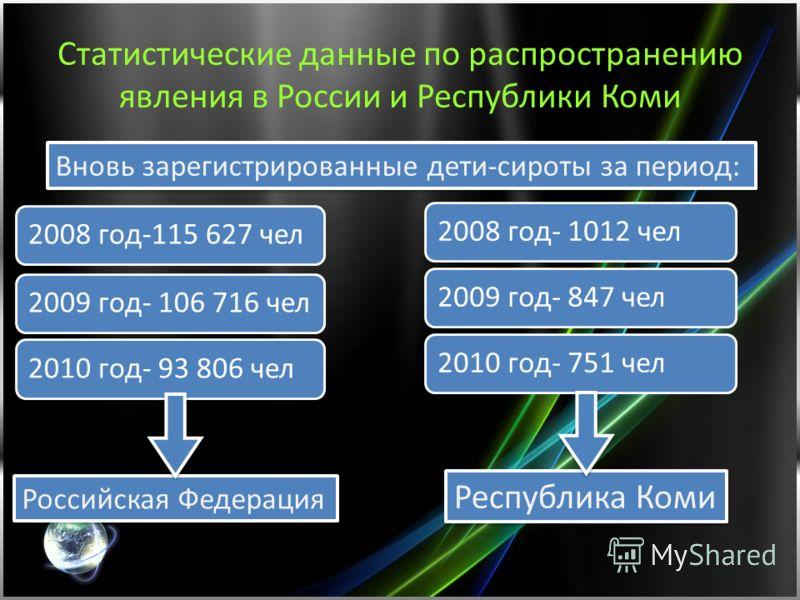 Статистические данные по распространению явления в России и Республики Коми 2008 год-115 627 чел 2009 год- 106 716 чел 2010 год- 93 806 чел Вновь зарегистрированные дети-сироты за период: Российская Федерация 2008 год- 1012 чел2009 год- 847 чел2010 г