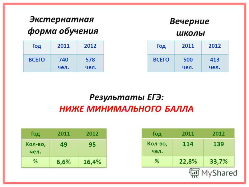 Результаты ЕГЭ: НИЖЕ МИНИМАЛЬНОГО БАЛЛА Экстернатная форма обучения Вечерние школы Год20112012 ВСЕГО740 чел. 578 чел. Год20112012 ВСЕГО500 чел. 413 чел.