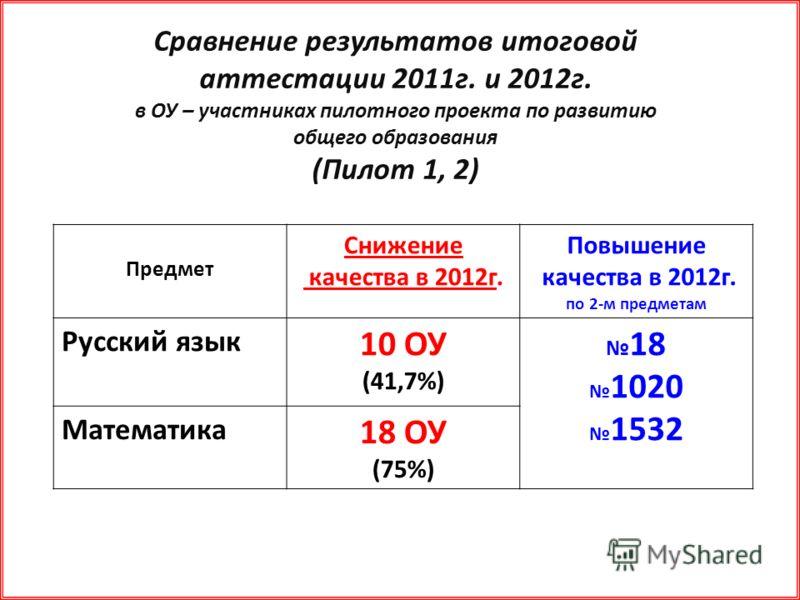 Сравнение результатов итоговой аттестации 2011г. и 2012г. в ОУ – участниках пилотного проекта по развитию общего образования (Пилот 1, 2) Предмет Снижение качества в 2012г. Повышение качества в 2012г. по 2-м предметам Русский язык 10 ОУ (41,7%) 18 10