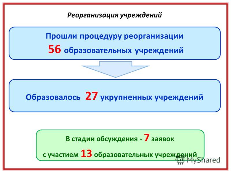 Реорганизация учреждений Прошли процедуру реорганизации 56 образовательных учреждений Образовалось 27 укрупненных учреждений В стадии обсуждения - 7 заявок с участием 13 образовательных учреждений