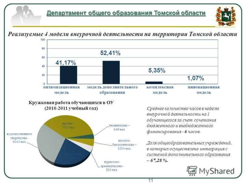 Департамент общего образования Томской области Реализуемые 4 модели внеурочной деятельности на территории Томской области 41,17% 52,41% 5,35% 1,07% оптимизационная модель модель дополнительного образования комплексная модель инновационная модель Сред