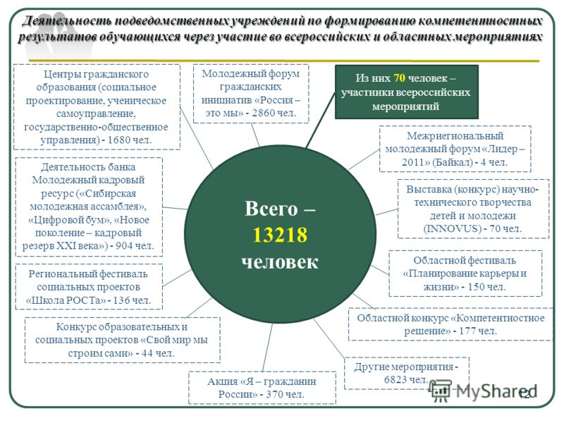 Деятельность подведомственных учреждений по формированию компетентностных результатов обучающихся через участие во всероссийских и областных мероприятиях Всего – 13218 человек Из них 70 человек – участники всероссийских мероприятий Молодежный форум г