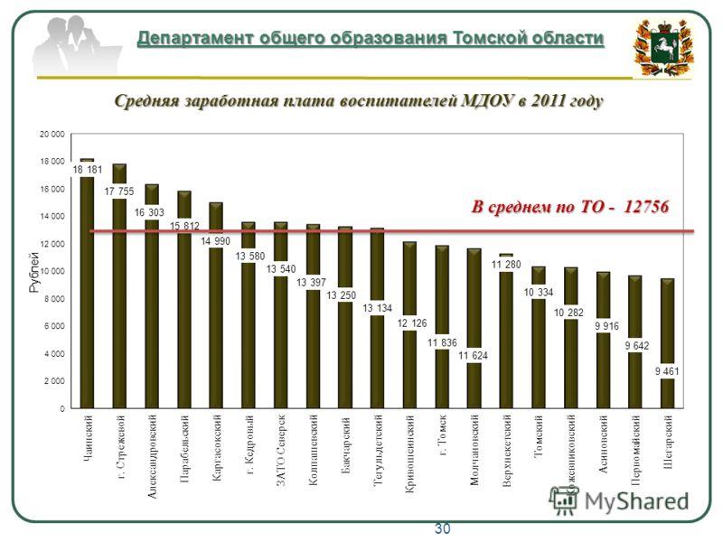 Департамент общего образования Томской области Средняя заработная плата воспитателей МДОУ в 2011 году 30