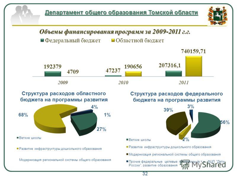 Департамент общего образования Томской области Объемы финансирования программ за 2009-2011 г.г. Структура расходов областного бюджета на программы развития Структура расходов федерального бюджета на программы развития 32