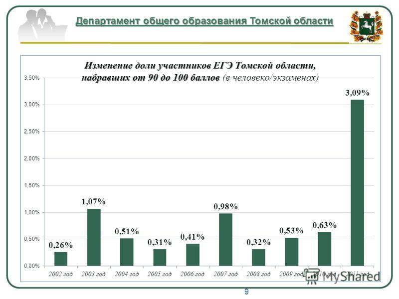 Департамент общего образования Томской области 9