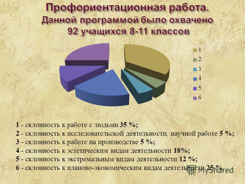 1 - склонность к работе с людьми 35 %; 2 - склонность к исследовательской деятельности, научной работе 5 %; 3 - склонность к работе на производстве 5 %; 4 - склонность к эстетическим видам деятельности 18%; 5 - склонность к экстремальным видам деятел