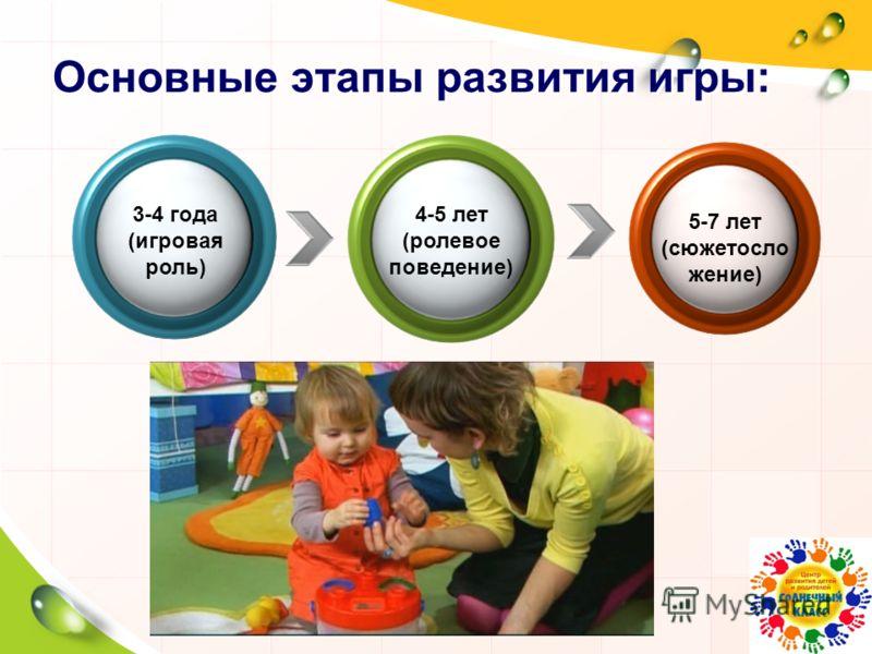 Основные этапы развития игры: 3-4 года (игровая роль) 4-5 лет (ролевое поведение) 5-7 лет (сюжетосло жение)