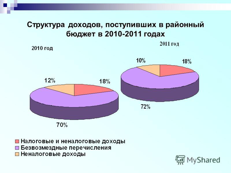 Структура доходов, поступивших в районный бюджет в 2010-2011 годах