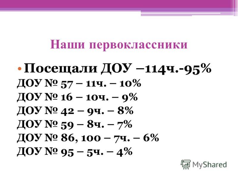 Наши первоклассники Посещали ДОУ –114ч.-95% ДОУ 57 – 11ч. – 10% ДОУ 16 – 10ч. – 9% ДОУ 42 – 9ч. – 8% ДОУ 59 – 8ч. – 7% ДОУ 86, 100 – 7ч. – 6% ДОУ 95 – 5ч. – 4%