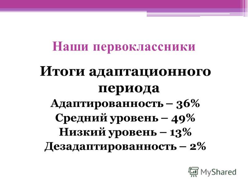 Наши первоклассники Итоги адаптационного периода Адаптированность – 36% Средний уровень – 49% Низкий уровень – 13% Дезадаптированность – 2%