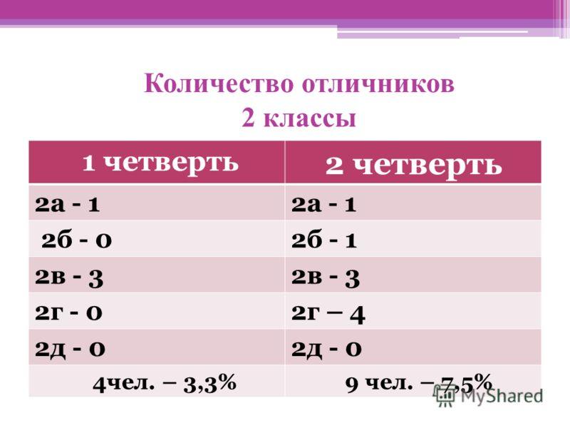 Количество отличников 2 классы 1 четверть 2 четверть 2а - 1 2б - 02б - 1 2в - 3 2г - 02г – 4 2д - 0 4чел. – 3,3% 9 чел. – 7,5%