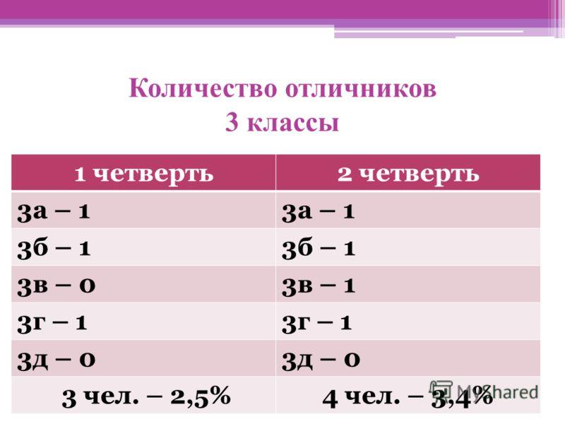 Количество отличников 3 классы 1 четверть2 четверть 3а – 1 3б – 1 3в – 03в – 1 3г – 1 3д – 0 3 чел. – 2,5%4 чел. – 3,4%