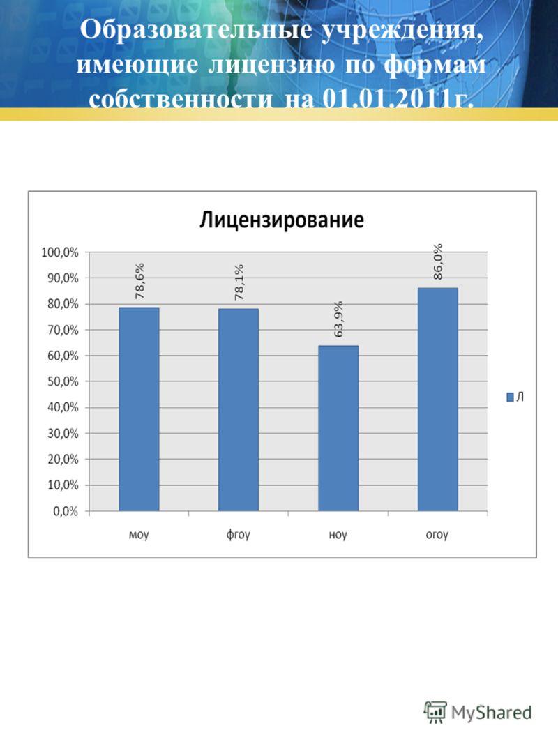 Образовательные учреждения, имеющие лицензию по формам собственности на 01.01.2011г.