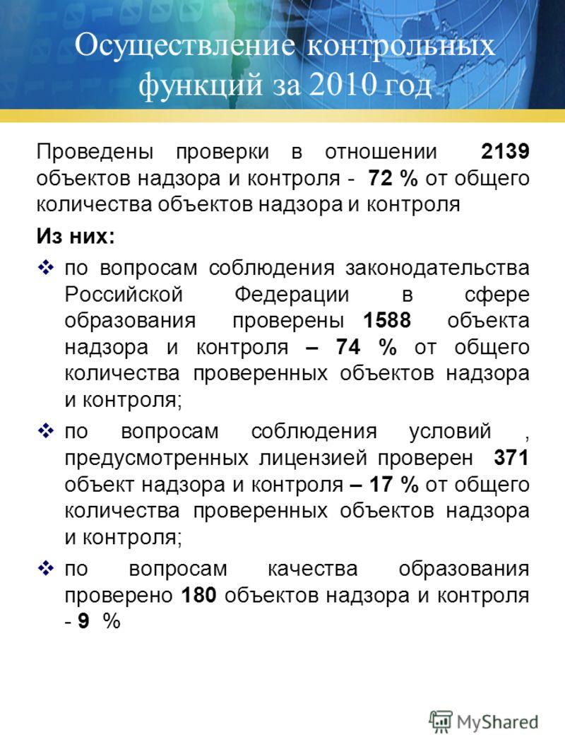 Осуществление контрольных функций за 2010 год Проведены проверки в отношении 2139 объектов надзора и контроля - 72 % от общего количества объектов надзора и контроля Из них: по вопросам соблюдения законодательства Российской Федерации в сфере образов