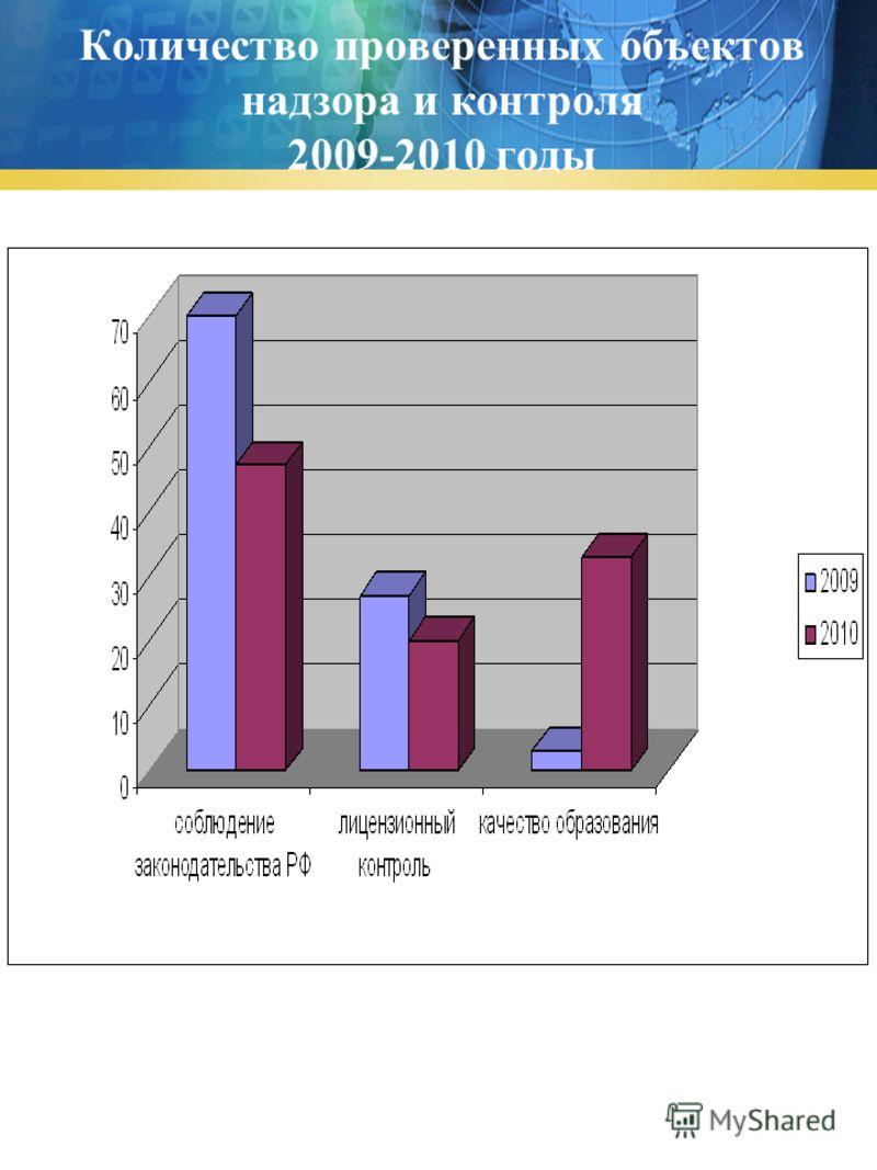 Количество проверенных объектов надзора и контроля 2009-2010 годы