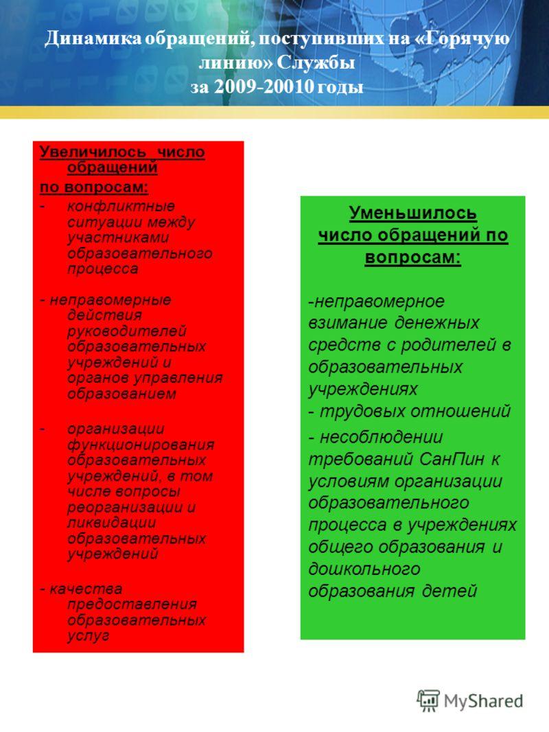 Динамика обращений, поступивших на «Горячую линию» Службы за 2009-20010 годы Увеличилось число обращений по вопросам: -конфликтные ситуации между участниками образовательного процесса - неправомерные действия руководителей образовательных учреждений