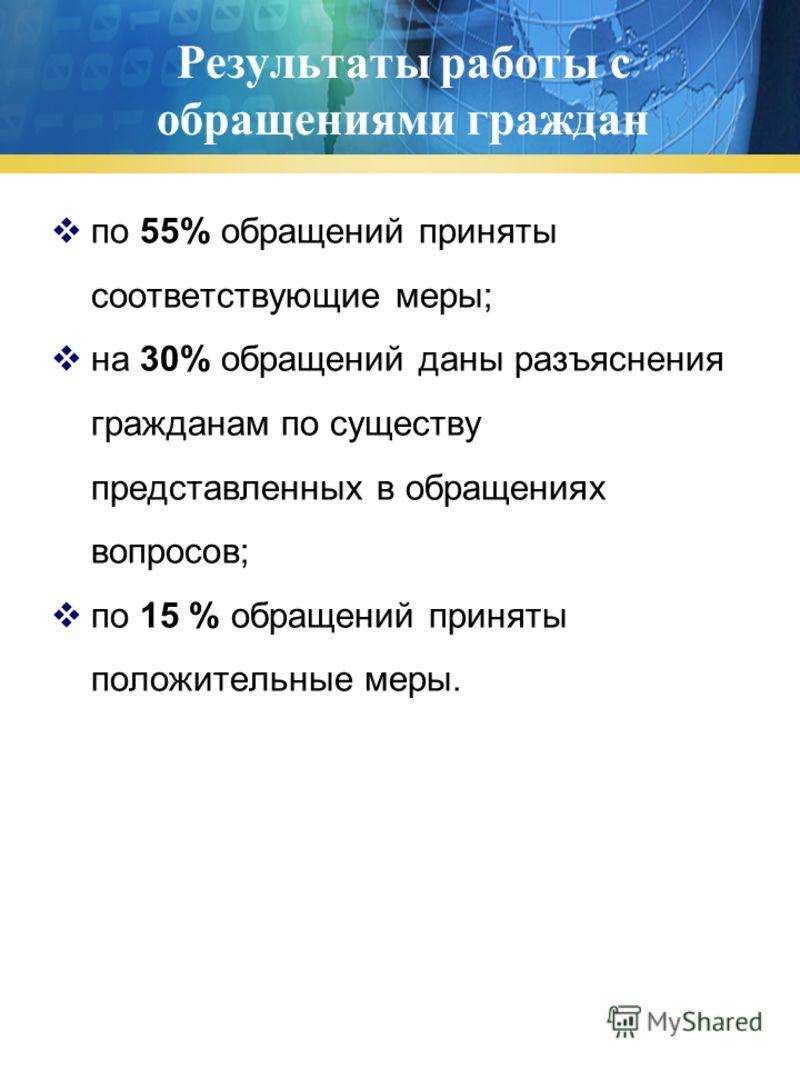 Результаты работы с обращениями граждан по 55% обращений приняты соответствующие меры; на 30% обращений даны разъяснения гражданам по существу представленных в обращениях вопросов; по 15 % обращений приняты положительные меры.