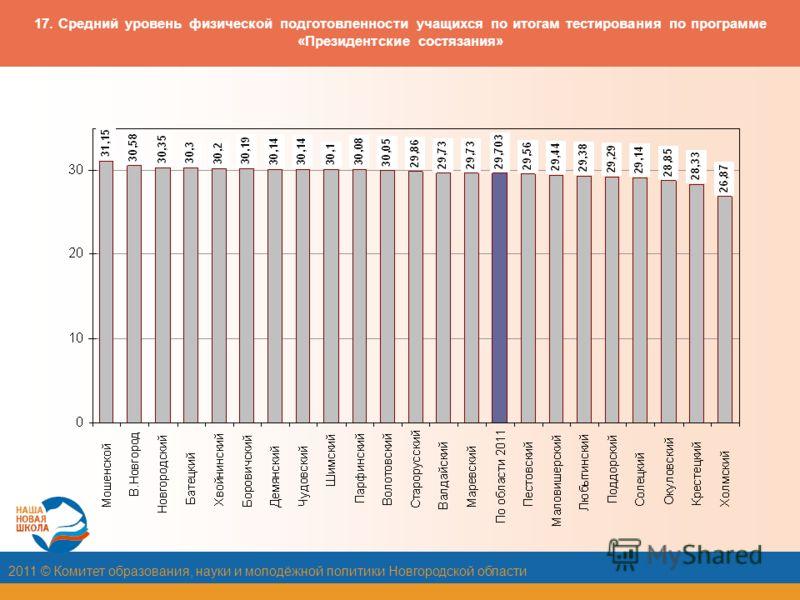 2011 © Комитет образования, науки и молодёжной политики Новгородской области 17. Средний уровень физической подготовленности учащихся по итогам тестирования по программе «Президентские состязания»