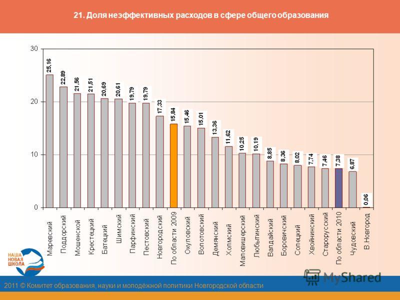 2011 © Комитет образования, науки и молодёжной политики Новгородской области 21. Доля неэффективных расходов в сфере общего образования