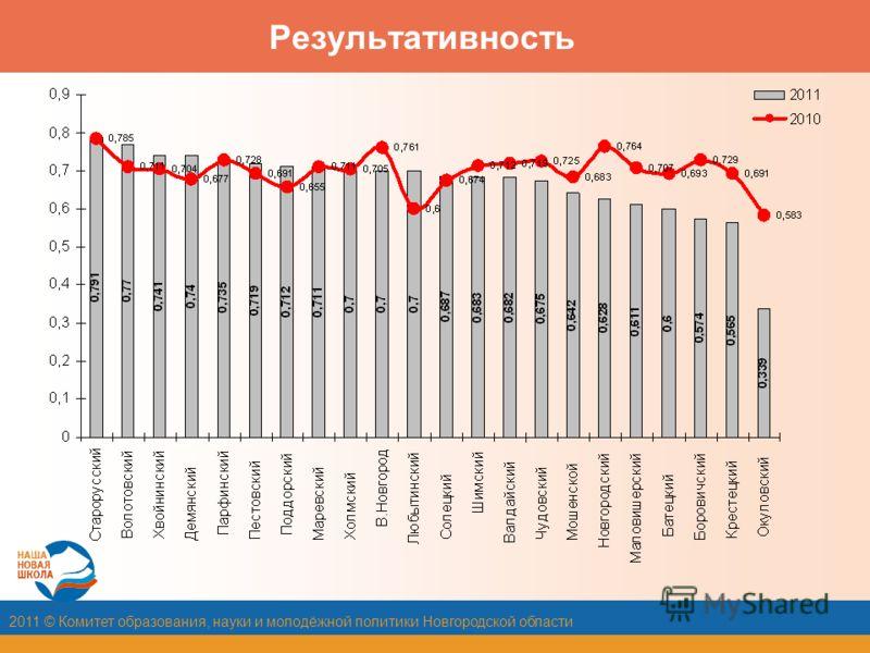 2011 © Комитет образования, науки и молодёжной политики Новгородской области Результативность