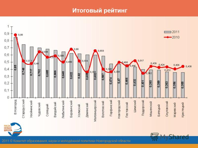 2011 © Комитет образования, науки и молодёжной политики Новгородской области Итоговый рейтинг