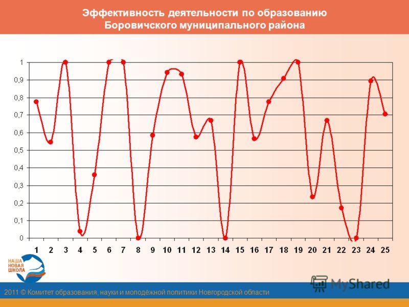 2011 © Комитет образования, науки и молодёжной политики Новгородской области Эффективность деятельности по образованию Боровичского муниципального района