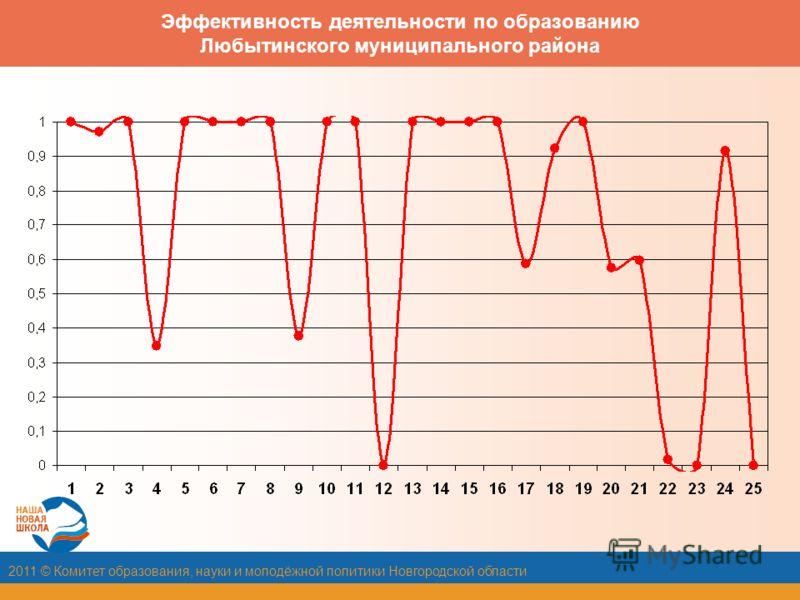 2011 © Комитет образования, науки и молодёжной политики Новгородской области Эффективность деятельности по образованию Любытинского муниципального района