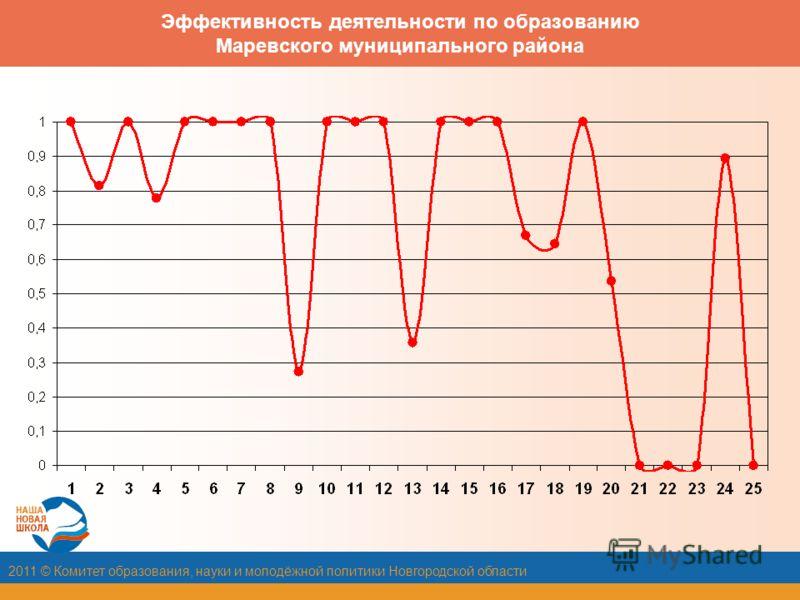 2011 © Комитет образования, науки и молодёжной политики Новгородской области Эффективность деятельности по образованию Маревского муниципального района