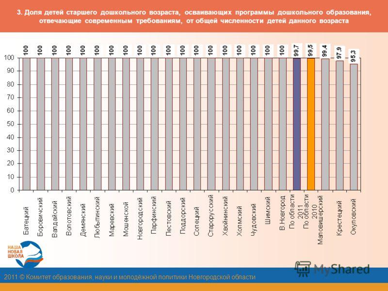 2011 © Комитет образования, науки и молодёжной политики Новгородской области 3. Доля детей старшего дошкольного возраста, осваивающих программы дошкольного образования, отвечающие современным требованиям, от общей численности детей данного возраста