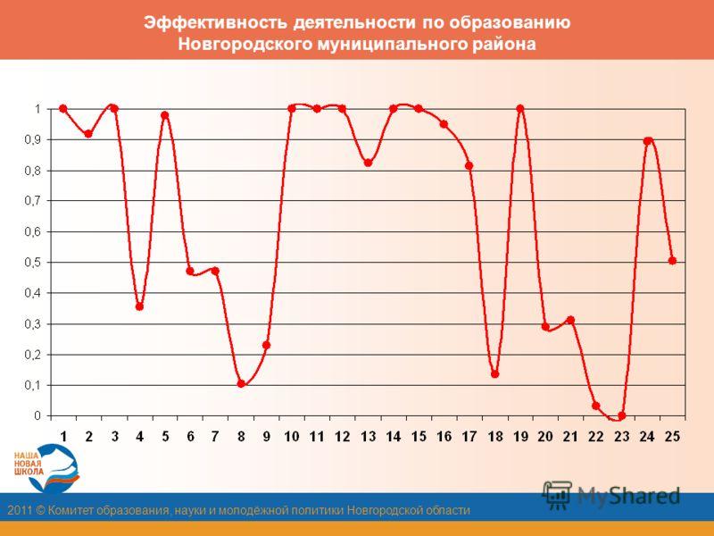 2011 © Комитет образования, науки и молодёжной политики Новгородской области Эффективность деятельности по образованию Новгородского муниципального района