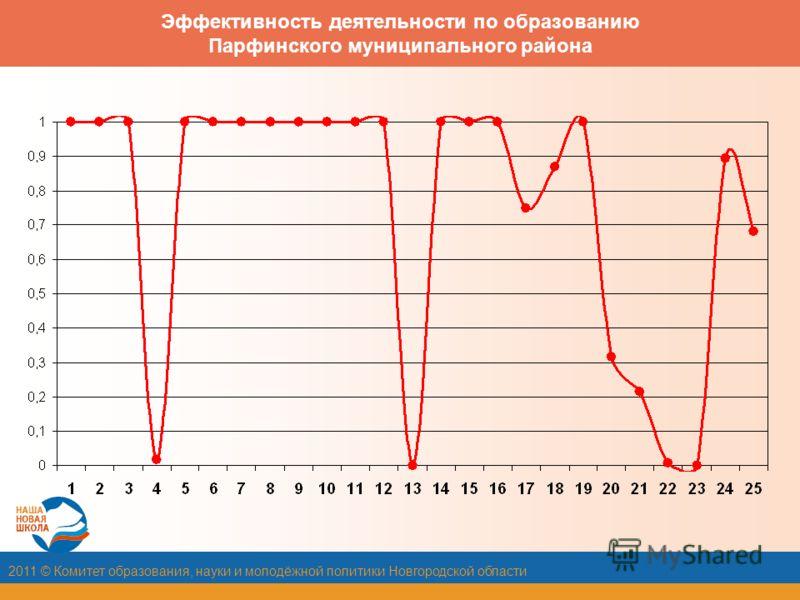 2011 © Комитет образования, науки и молодёжной политики Новгородской области Эффективность деятельности по образованию Парфинского муниципального района