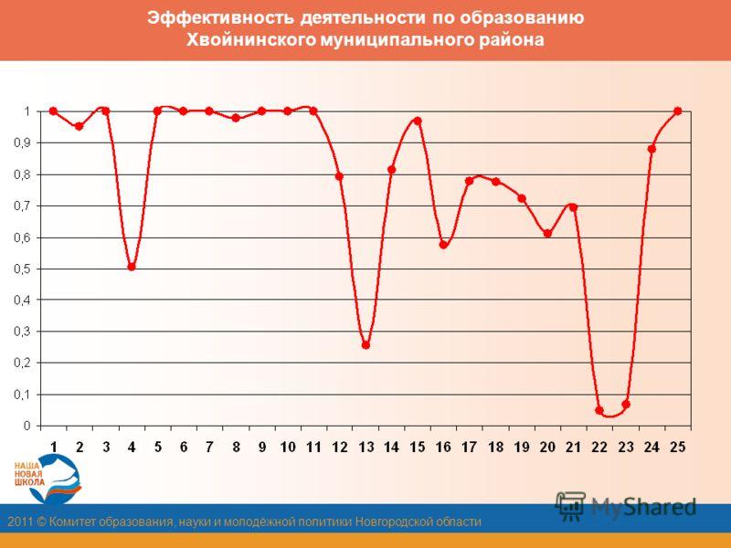 2011 © Комитет образования, науки и молодёжной политики Новгородской области Эффективность деятельности по образованию Хвойнинского муниципального района