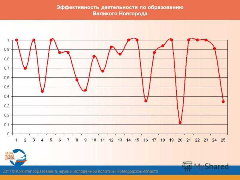 2011 © Комитет образования, науки и молодёжной политики Новгородской области Эффективность деятельности по образованию Великого Новгорода