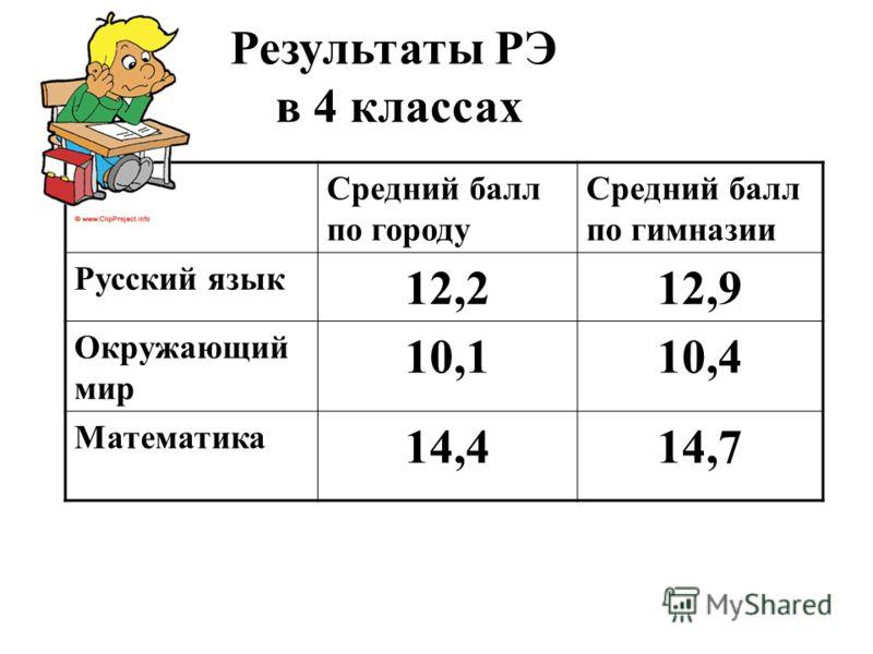 Средний балл по городу Средний балл по гимназии Русский язык 12,212,9 Окружающий мир 10,110,4 Математика 14,414,7 Результаты РЭ в 4 классах