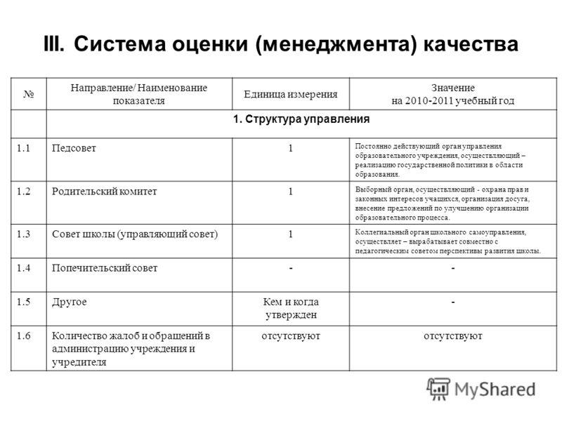 III. Система оценки (менеджмента) качества Направление/ Наименование показателя Единица измерения Значение на 2010-2011 учебный год 1. Структура управления 1.1Педсовет1 Постоянно действующий орган управления образовательного учреждения, осуществляющи