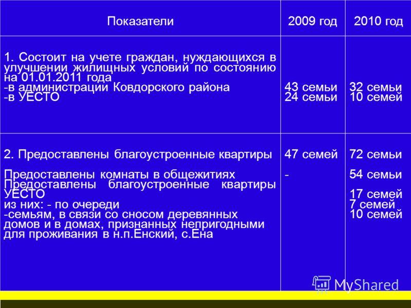 Показатели2009 год2010 год 1. Состоит на учете граждан, нуждающихся в улучшении жилищных условий по состоянию на 01.01.2011 года -в администрации Ковдорского района -в УЕСТО 43 семьи 24 семьи 32 семьи 10 семей 2. Предоставлены благоустроенные квартир