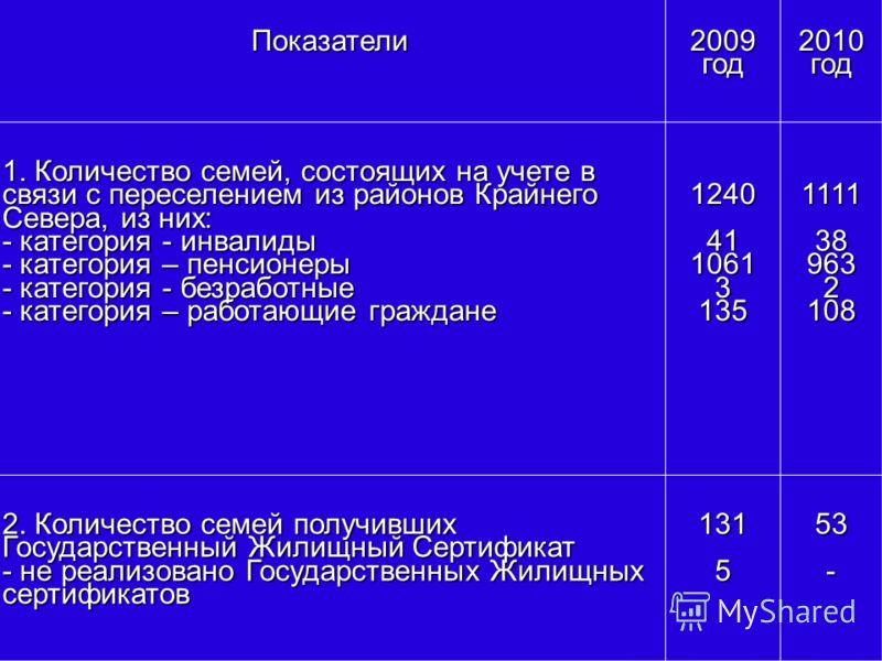 Показатели2009год 2010 год 1. Количество семей, состоящих на учете в связи с переселением из районов Крайнего Севера, из них: - категория - инвалиды - категория – пенсионеры - категория - безработные - категория – работающие граждане 1240411061313511