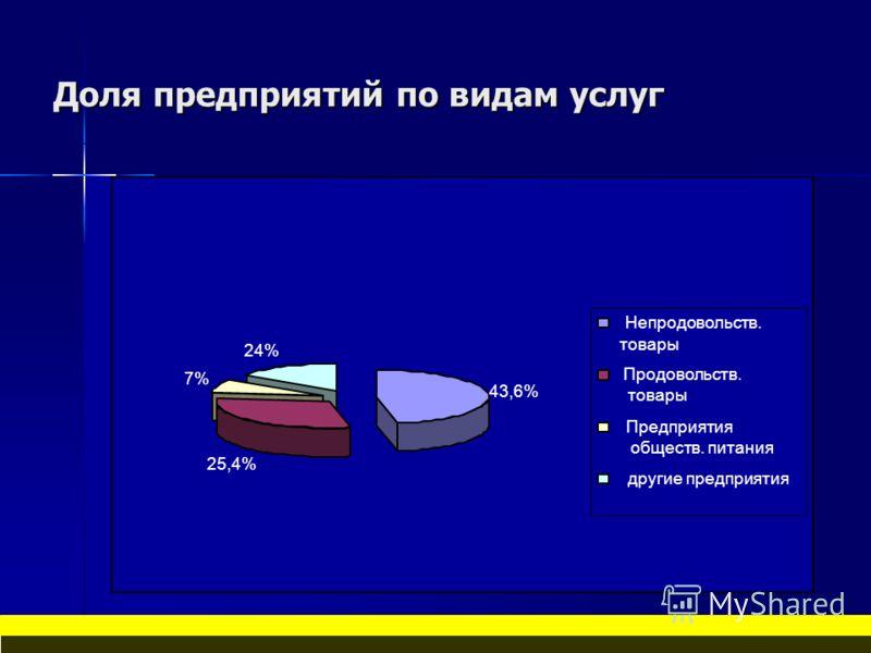Доля предприятий по видам услуг 43,6% 25,4% 7% 24% Непродовольств. товары Продовольств. товары Предприятия обществ. питания другие предприятия
