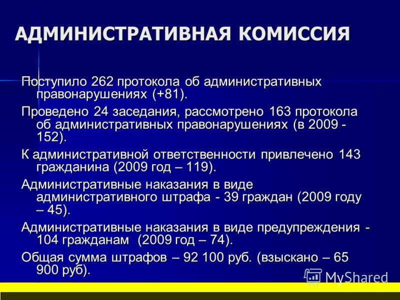АДМИНИСТРАТИВНАЯ КОМИССИЯ Поступило 262 протокола об административных правонарушениях (+81). Проведено 24 заседания, рассмотрено 163 протокола об административных правонарушениях (в 2009 - 152). К административной ответственности привлечено 143 гражд