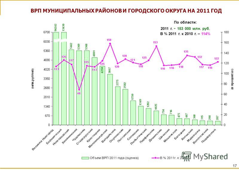 ВРП МУНИЦИПАЛЬНЫХ РАЙОНОВ И ГОРОДСКОГО ОКРУГА НА 2011 ГОД По области: 2011 г. - 153 000 млн. руб. В % 2011 г. к 2010 г. – 114% 17