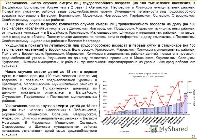 Число случаев смерти детей до 18 лет в первые сутки в стационаре, (на 100 тыс. человек населения) возросло и превысило среднеобластной уровень в Крестецком, Маловишерском муниципальных районах и Великом Новгороде. Положительная динамика по данному по