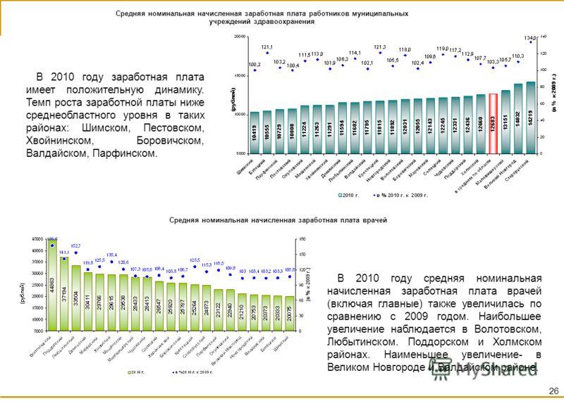 В 2010 году заработная плата имеет положительную динамику. Темп роста заработной платы ниже среднеобластного уровня в таких районах: Шимском, Пестовском, Хвойнинском, Боровичском, Валдайском, Парфинском. 26 В 2010 году средняя номинальная начисленная