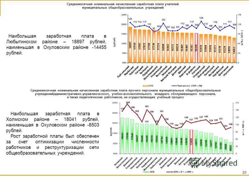 Наибольшая заработная плата в Любытинском районе – 18897 рублей, наименьшая в Окуловским районе -14455 рублей. Наибольшая заработная плата в Холмском районе – 18041 рублей, наименьшая в Окуловском районе -8503 рублей. Рост заработной платы был обеспе