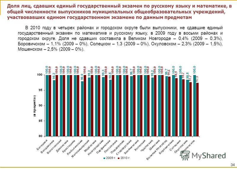 34 В 2010 году в четырех районах и городском округе были выпускники, не сдавшие единый государственный экзамен по математике и русскому языку, в 2009 году в восьми районах и городском округе. Доля не сдавших составила в Великом Новгороде – 0,4% (2009