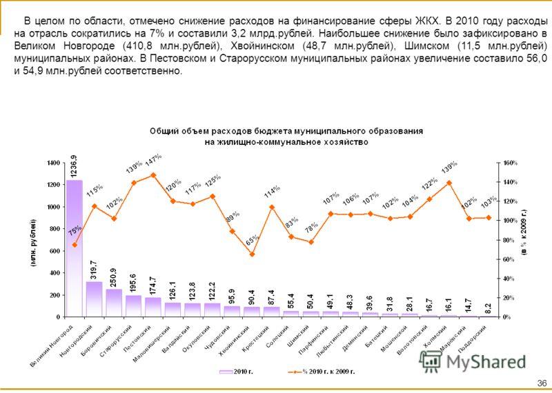 В целом по области, отмечено снижение расходов на финансирование сферы ЖКХ. В 2010 году расходы на отрасль сократились на 7% и составили 3,2 млрд.рублей. Наибольшее снижение было зафиксировано в Великом Новгороде (410,8 млн.рублей), Хвойнинском (48,7