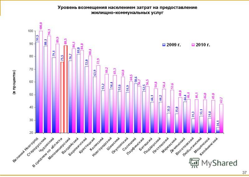 Уровень возмещения населением затрат на предоставление жилищно-коммунальных услуг 37