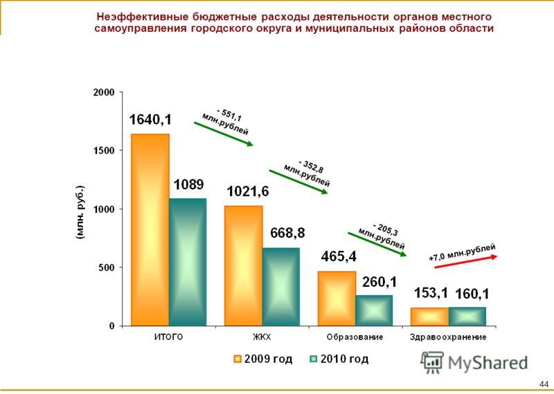 Неэффективные бюджетные расходы деятельности органов местного самоуправления городского округа и муниципальных районов области - 551,1 млн.рублей - 352,8 млн.рублей - 205,3 млн.рублей +7,0 млн.рублей 44