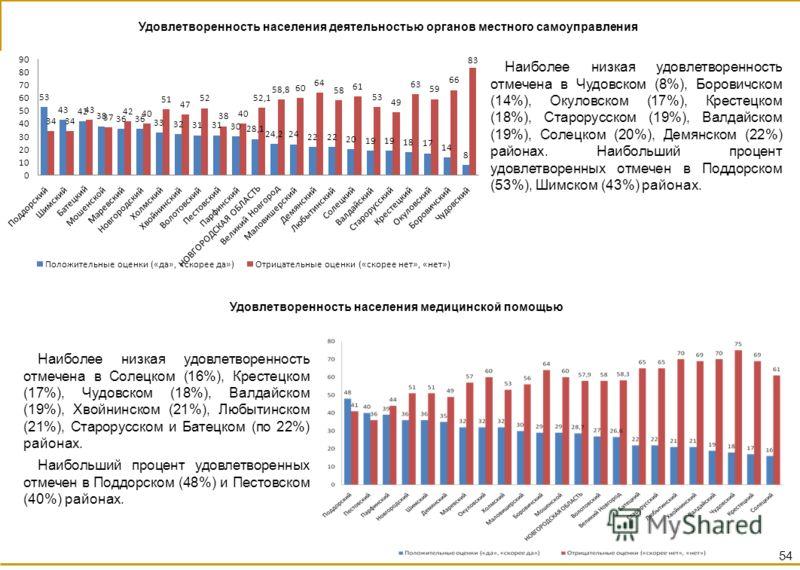 Удовлетворенность населения деятельностью органов местного самоуправления Наиболее низкая удовлетворенность отмечена в Чудовском (8%), Боровичском (14%), Окуловском (17%), Крестецком (18%), Старорусском (19%), Валдайском (19%), Солецком (20%), Демянс