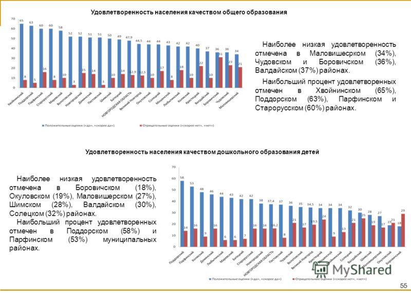 Удовлетворенность населения качеством общего образования Наиболее низкая удовлетворенность отмечена в Маловишесрком (34%), Чудовском и Боровичском (36%), Валдайском (37%) районах. Наибольший процент удовлетворенных отмечен в Хвойнинском (65%), Поддор
